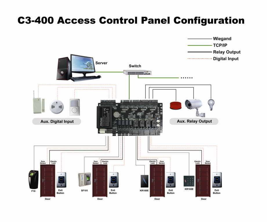Wiring Diagram Access Control Panel : Access control panel wiring diagram